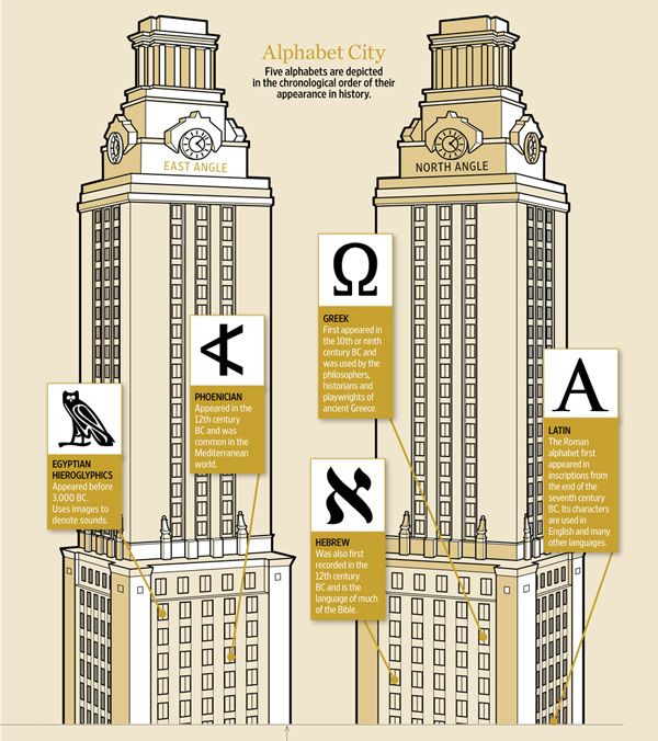 Examples of the Tower's alphabets. Select the image to view a full version of the Tower alphabets. (The large image will open in a new browser window.)