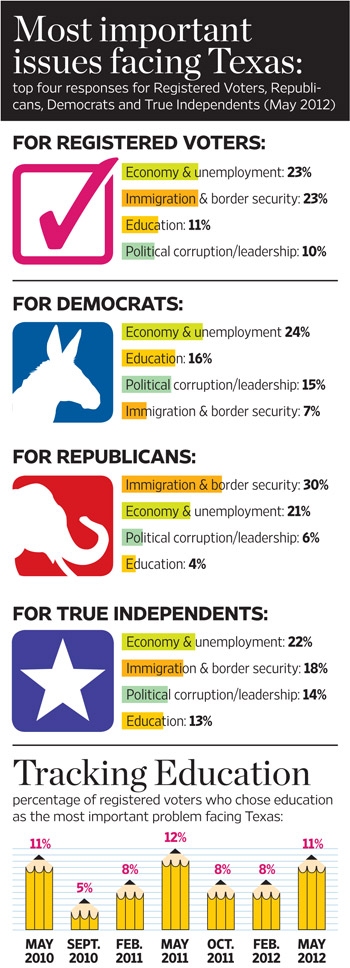 Top four issues facing Texas, Infographic by Joanna Wojtkowiak