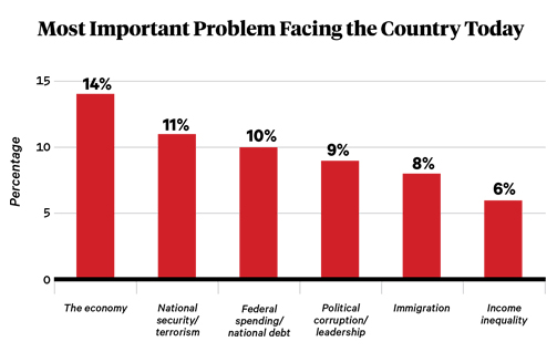 "1,200 registered Texas voters were asked, ""What would you say is the most important problem facing this country today?"" This figure includes the six problems the public deemed most important, with a margin of error +/- 2.83 percentage points. From the February 2016 University of Texas/ Texas Tribune Poll."