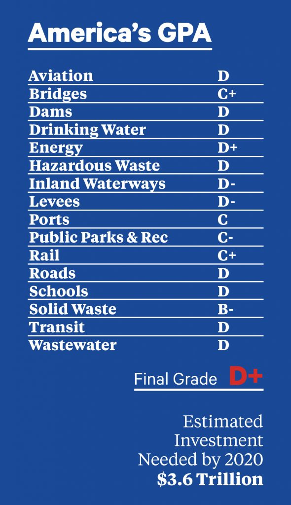 Report card regarding America's infrastructure. Estimated Investment Needed by 2020 is $3.6 Trillion. Final Grade is a D+.