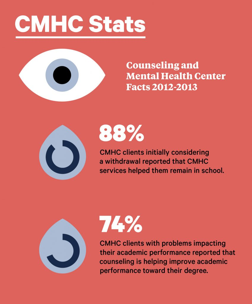 Counseling and Mental Health Center Facts 2012-2013: 88%  CMHC clients initially considering a withdrawal reported that CMHC services helped them remain in school. 74% CMHC clients with problems impacting their academic performance reported that counseling is helping improve academic performance toward their degree.