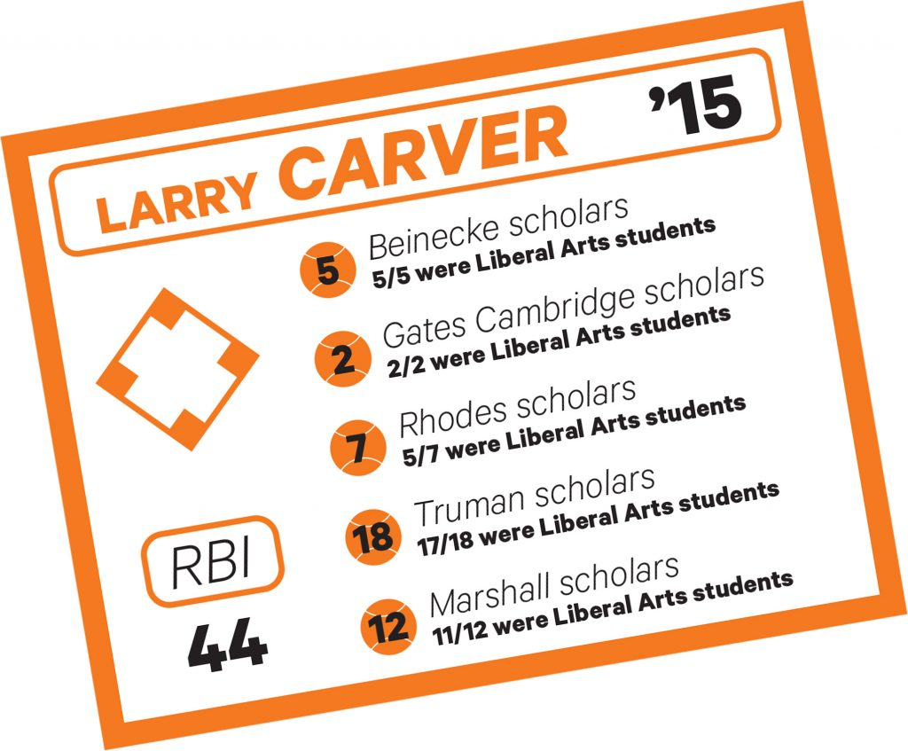 "Larry Carver '15 ""stats"" baseball card. It reads, ""Beinecke Scholars: 5/5 were Liberal Arts students. Gates Cambridge scholars: 2/2 were Liberal Arts students. Rhodes Scholars: 5/7 were Liberal Arts students. Truman scholars: 17/18 were Liberal Arts students. Marshall Scholars: 11/12 were Liberal Arts students. RBI = 44."""