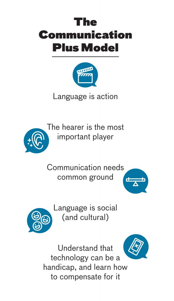 The Communication Plus Model: 1. Language is action, 2. The hearer is the most important player, 3. Communication needs common ground, 4. Language is social (and cultural), 5. Understand that technology can be a handicap, and learn how to compensate for it.