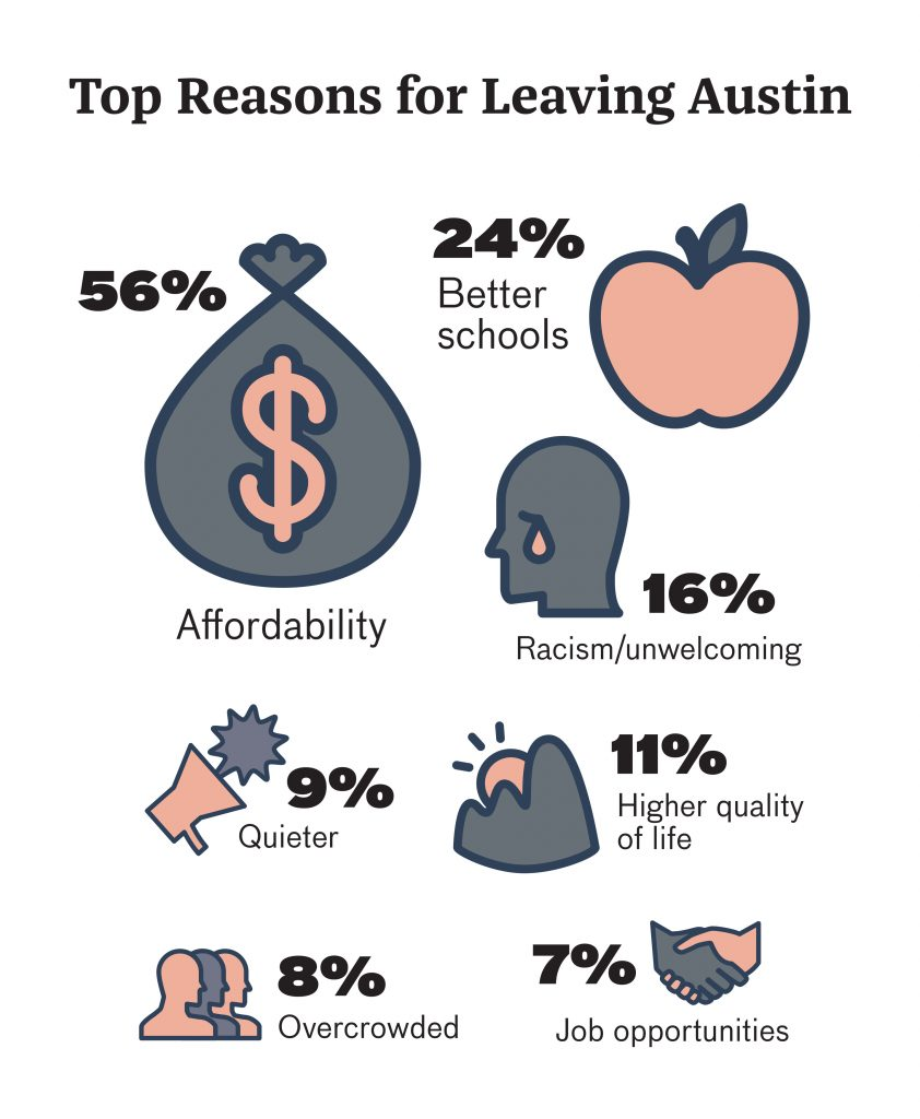 Top Reasons for Leaving Austin: 56% say Affordability. 24% say Better Schools. 16% say racism or unwelcoming. 11% say Higher Quality of Life. 9% say Quieter. 8% say Overcrowded. 7% say Job Opportunities.