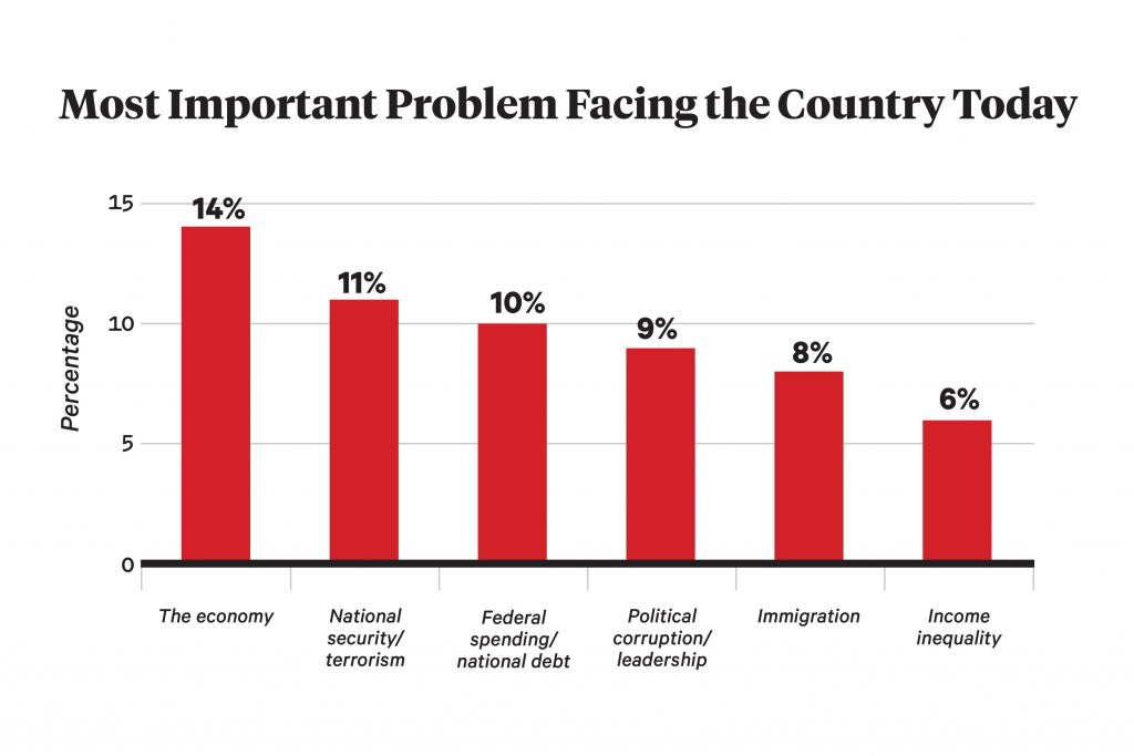 Most Important Problem Facing the Country Today: 14% says the economy. 11% says national security or terrorism. 10% says federal spending or national debt. 9% says political corruption or leadership. 8% says immigration. 6% says income inequality.