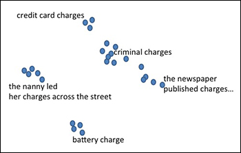 "A ""charge"" can be a criminal charge, an accusation, a battery charge or a person in your care. Some of those meanings are closer together, others further apart."