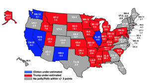 Numbers are the difference between the actual result and the pre-election poll margin. Positive numbers indicate that Trump was under-estimated in the polls; negative numbers indicate that Clinton was under-estimated. Illustration provided by Daron Shaw, UT Austin.