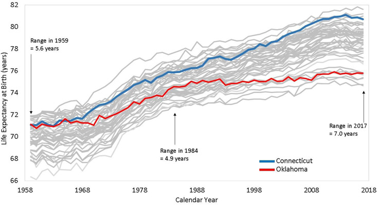 Graph of life expectancy across the U.S.